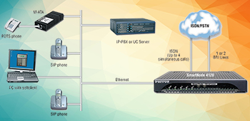 Media Gateway (VoIP Box)